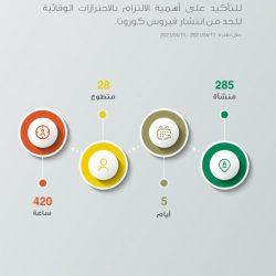 أمانة الشرقية تنفذ 1292 جولة رقابية وتغلق 4 مُنشآت لمخالفة الإجراءات الاحترازية والتدابير الوقائية أمس الجمعة